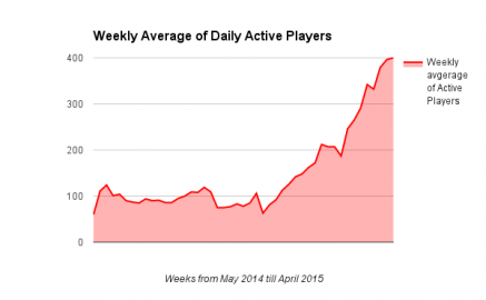 Online Poker Active Players