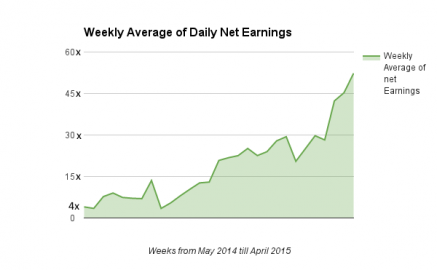 Online Poker Daily Earnings